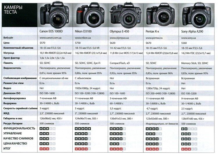 характеристики зеркальных камер
