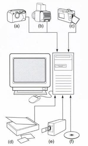 загрузка изображений в компьютер