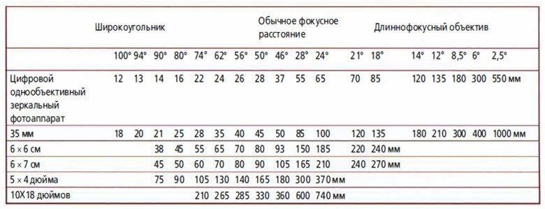 комбинации фокусного расстояния