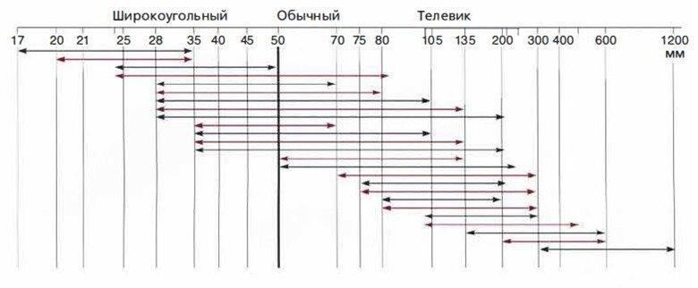 классификация зум объективов