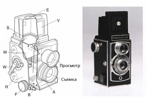двухлинзовая зеркальная фотокамера