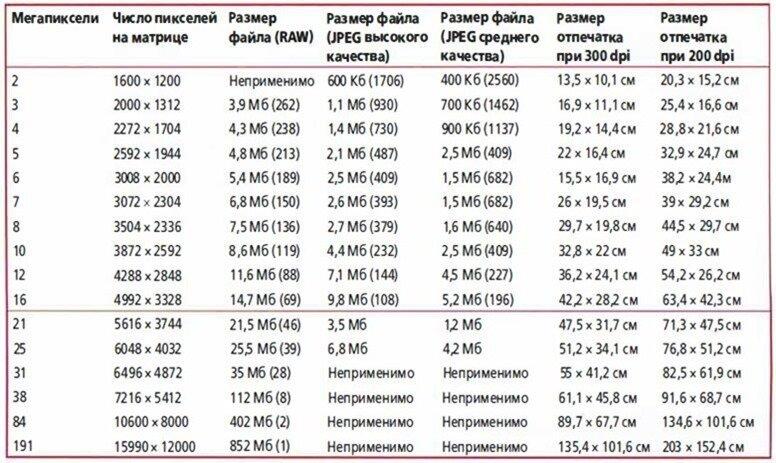 таблица мегапикселей